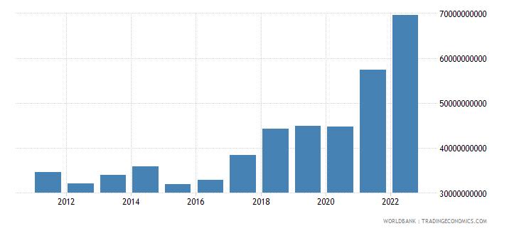 slovenia merchandise exports us dollar wb data
