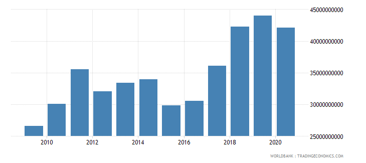 slovenia merchandise imports by the reporting economy us dollar wb data