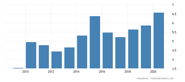 slovenia merchandise imports from developing economies in east asia  pacific percent of total merchandise imports wb data