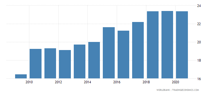slovenia merchandise imports from developing economies outside region percent of total merchandise imports wb data