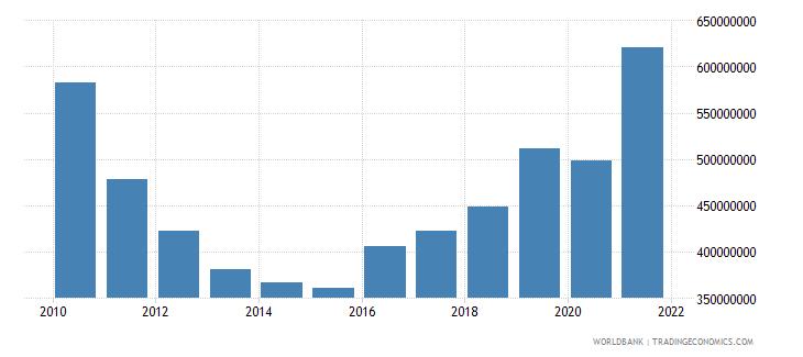 slovenia military expenditure current lcu wb data