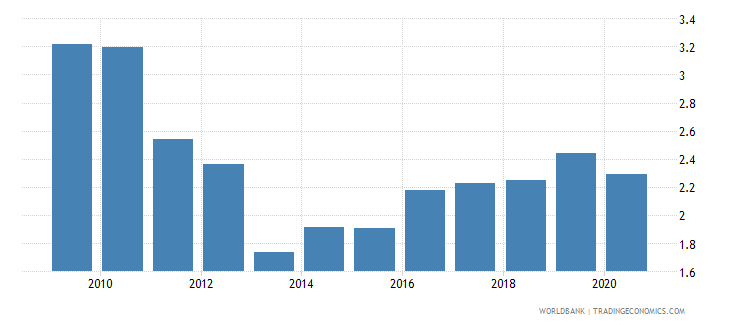 slovenia military expenditure percent of central government expenditure wb data