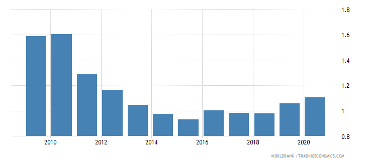 slovenia military expenditure percent of gdp wb data