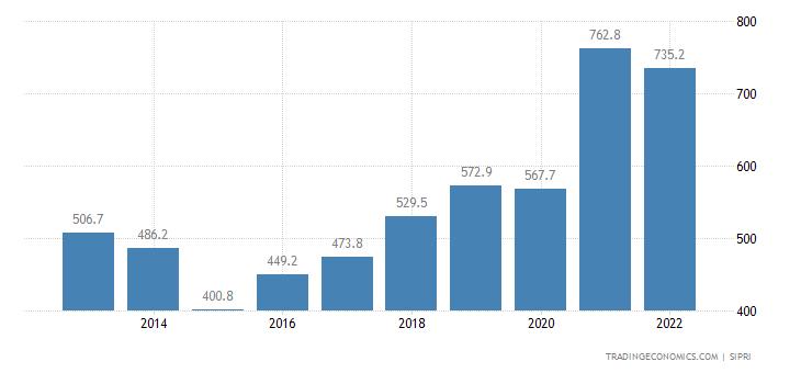 Slovenia Military Expenditure