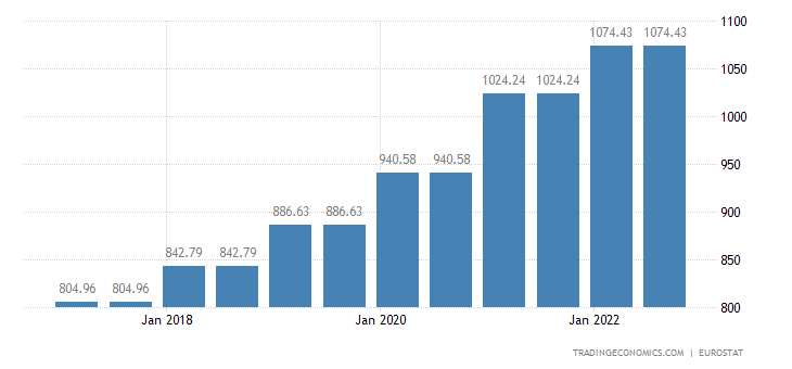 Slovenia Gross Minimum Monthly Wage