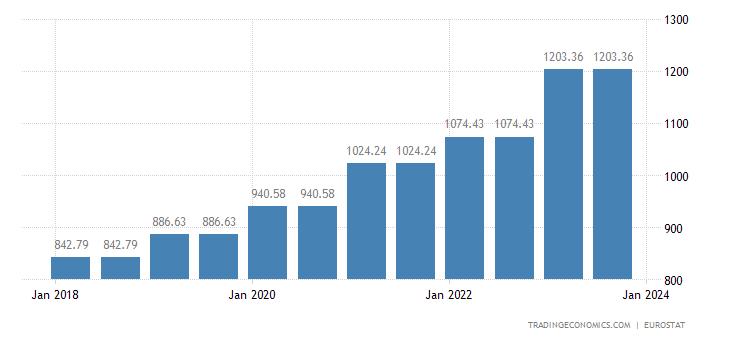 Slovenia Gross Minimum Monthly Wage