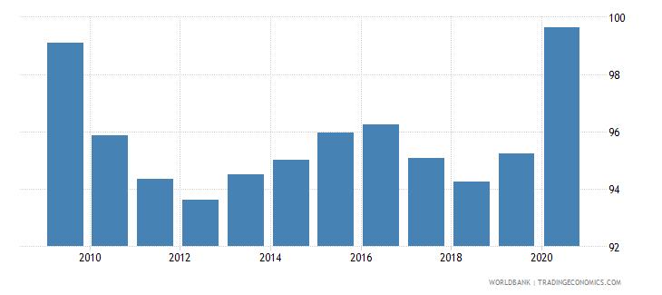 slovenia net barter terms of trade index 2000  100 wb data