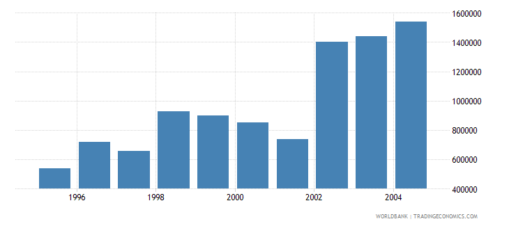 slovenia net bilateral aid flows from dac donors france us dollar wb data