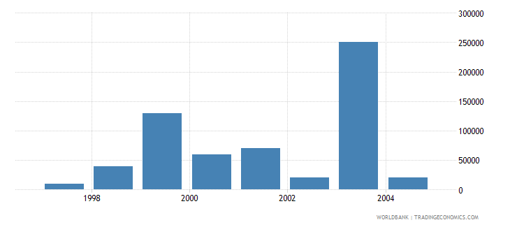 slovenia net bilateral aid flows from dac donors greece us dollar wb data