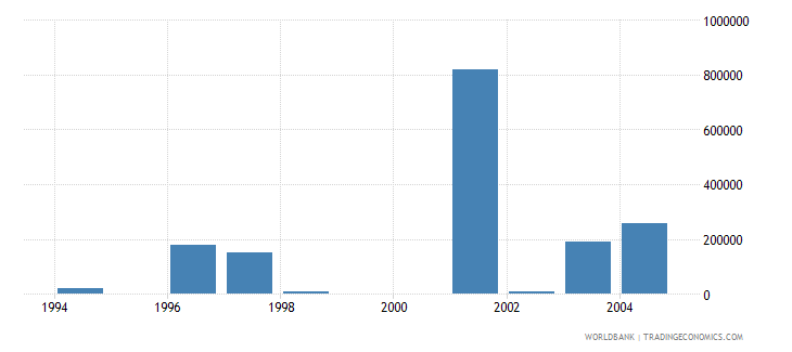 slovenia net bilateral aid flows from dac donors netherlands us dollar wb data