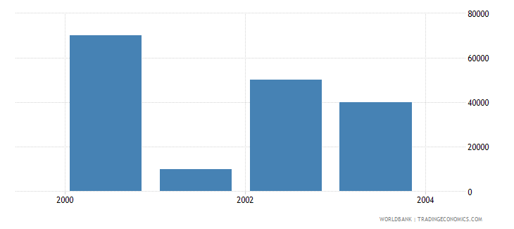 slovenia net bilateral aid flows from dac donors norway us dollar wb data