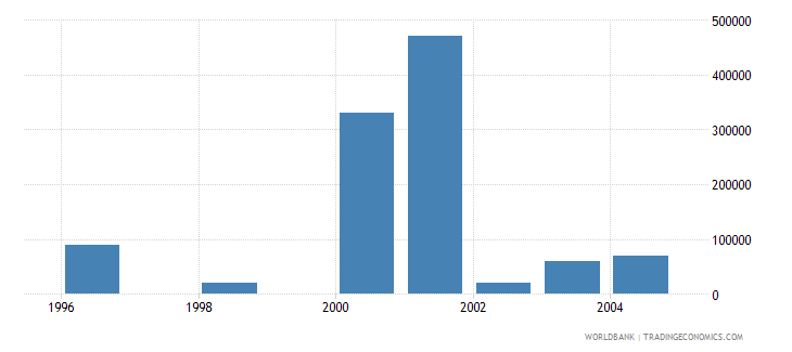 slovenia net bilateral aid flows from dac donors sweden us dollar wb data