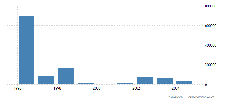 slovenia net bilateral aid flows from dac donors switzerland us dollar wb data