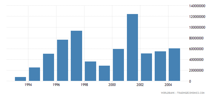 slovenia net bilateral aid flows from dac donors total us dollar wb data