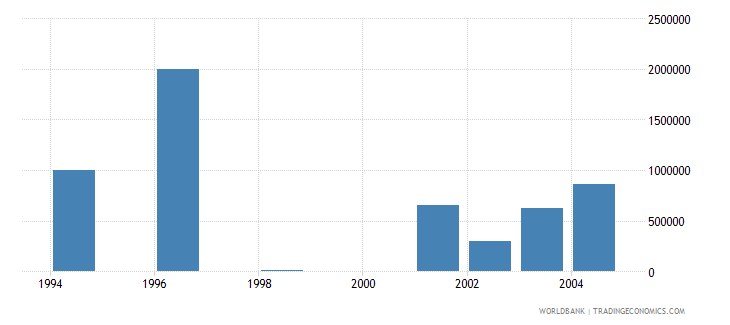 slovenia net bilateral aid flows from dac donors united states us dollar wb data
