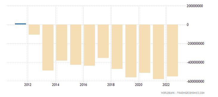 slovenia net current transfers bop us dollar wb data