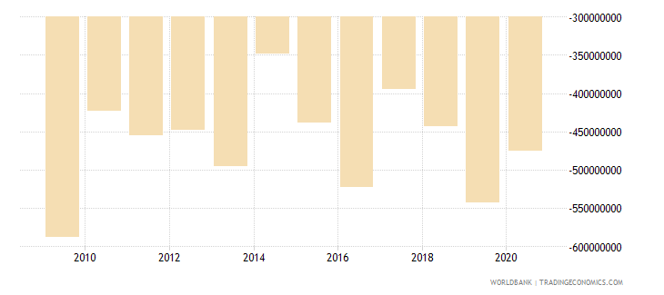 slovenia net current transfers from abroad us dollar wb data