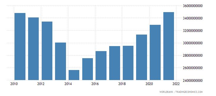slovenia net domestic credit current lcu wb data