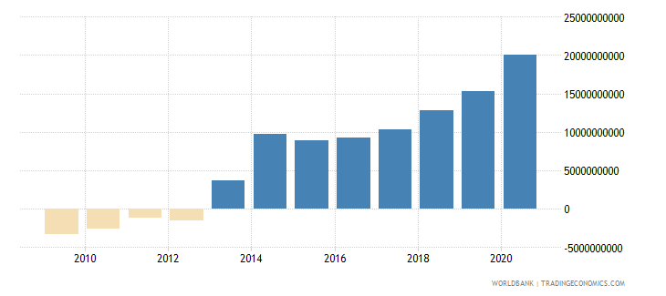 slovenia net foreign assets current lcu wb data