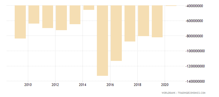 slovenia net income from abroad us dollar wb data