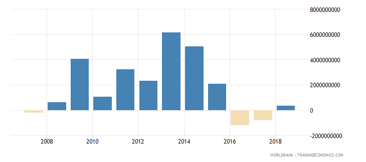 slovenia net incurrence of liabilities total current lcu wb data