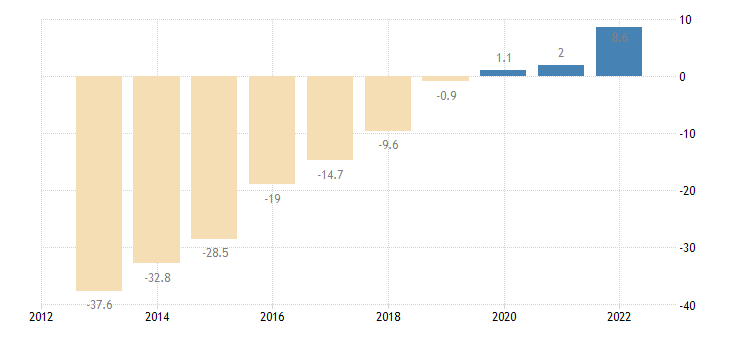 slovenia net international investment position excluding non defaultable instruments eurostat data