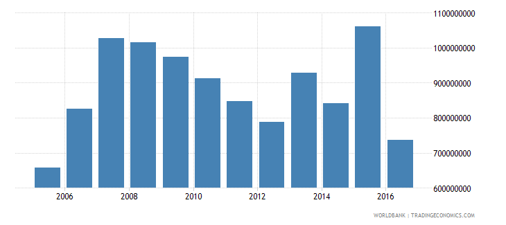 slovenia net investment in nonfinancial assets current lcu wb data