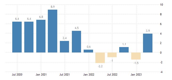 slovenia net lending borrowing current capital account eurostat data