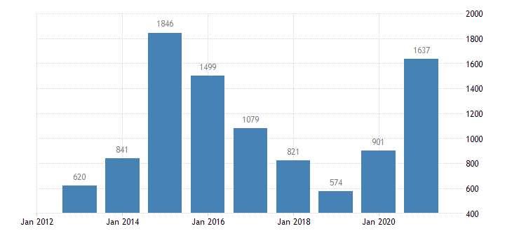 slovenia net lending net borrowing non financial corporations eurostat data