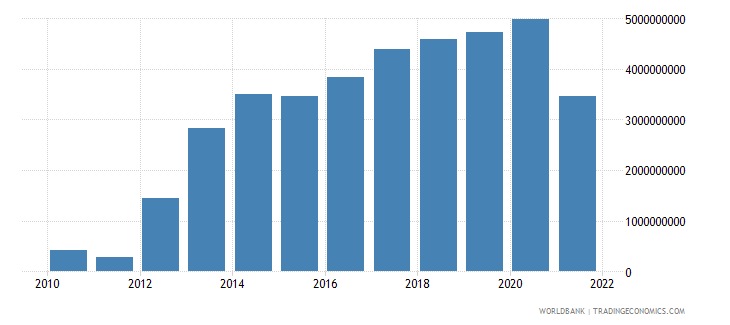 slovenia net trade in goods and services bop us dollar wb data