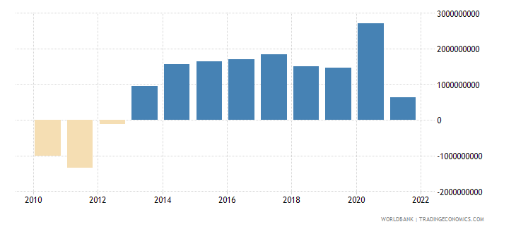 slovenia net trade in goods bop us dollar wb data