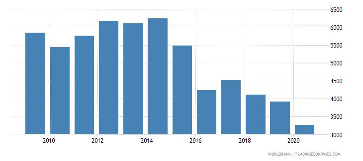 slovenia new businesses registered number wb data