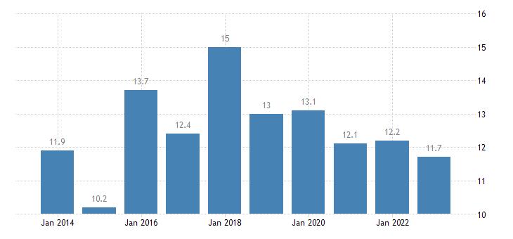 slovenia newly employed eurostat data