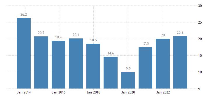 slovenia nominal unit labour cost eurostat data