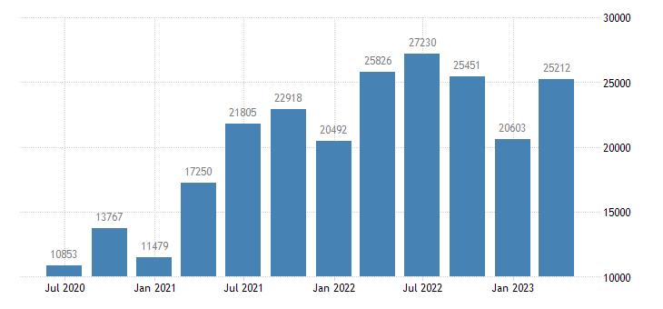 slovenia number of job vacancies eurostat data