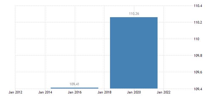 slovenia number of sheep eurostat data