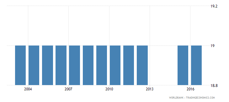 slovenia official entrance age to post secondary non tertiary education years wb data