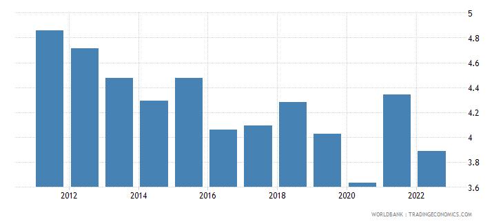 slovenia ores and metals exports percent of merchandise exports wb data