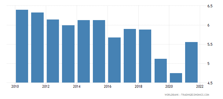 slovenia ores and metals imports percent of merchandise imports wb data