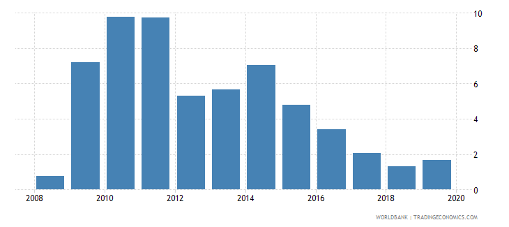 slovenia outstanding international private debt securities to gdp percent wb data