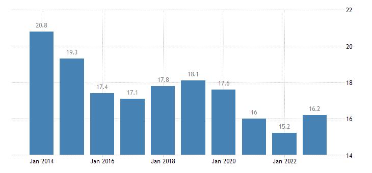 slovenia overcrowding rate less than 18 years eurostat data