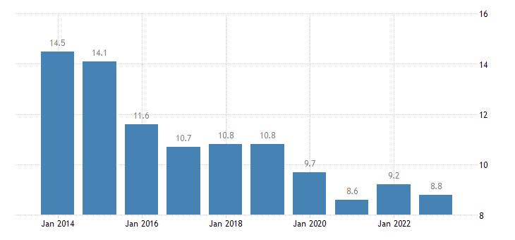 slovenia overcrowding rate rural areas eurostat data
