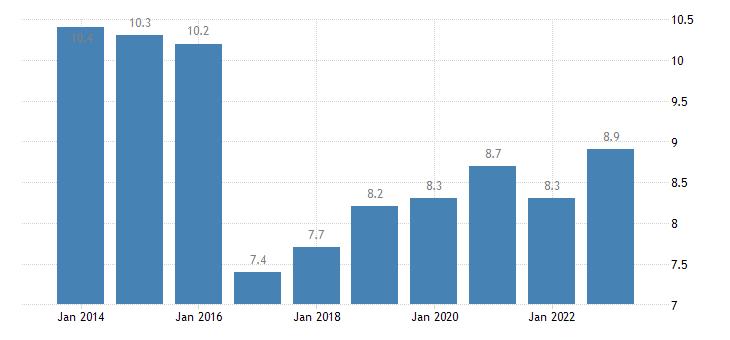 slovenia overcrowding rate single person eurostat data