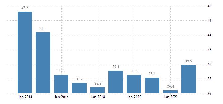 slovenia overcrowding rate tenant rent at market price eurostat data