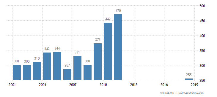 slovenia patent applications residents wb data