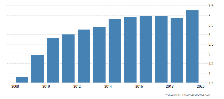 slovenia pension fund assets to gdp percent wb data