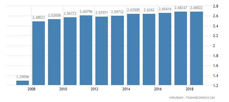 slovenia permanent cropland percent of land area wb data
