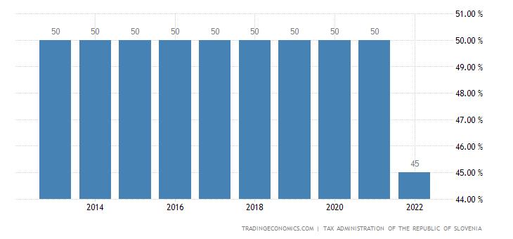 Slovenia Personal Income Tax Rate