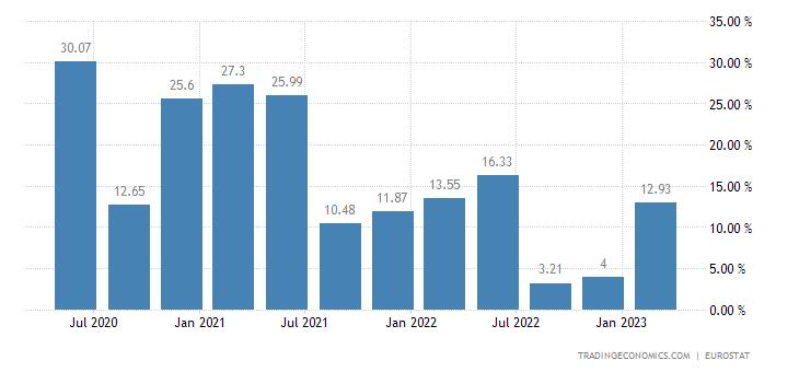 Slovenia Gross Household Saving Rate