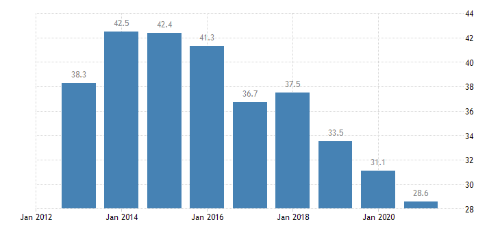 slovenia persons employed part time from 15 to 24 years eurostat data